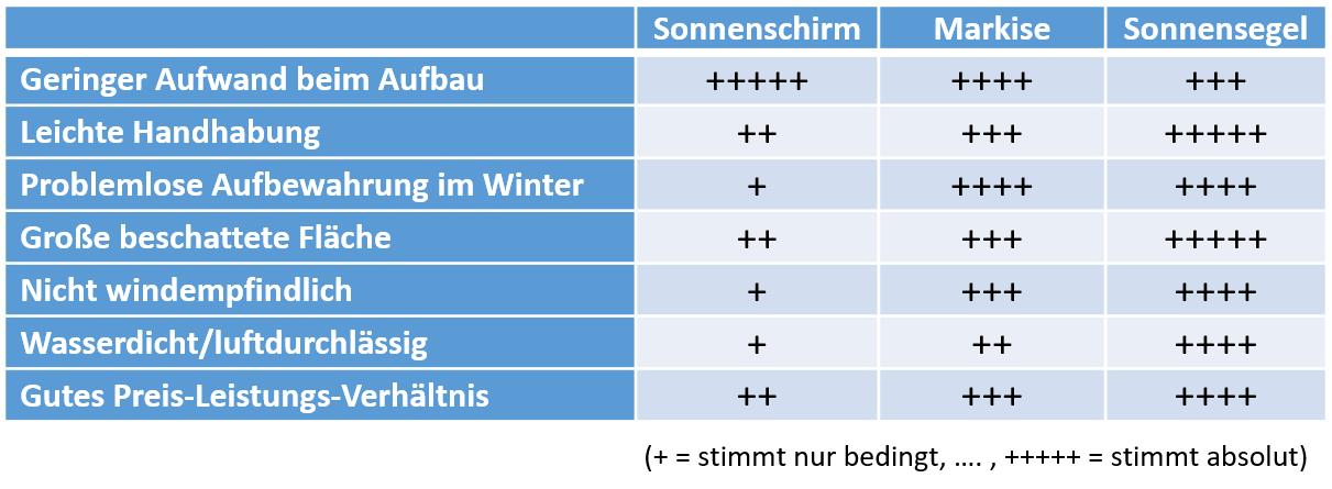 sonnenschutz-vergleichstabelle.png